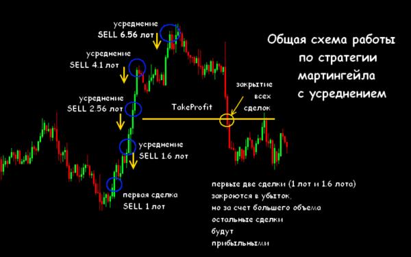 martingale strategii metoda handlu globe trader 5 - Martingale Strategie, Handelsmethode ♠ Globe Trader